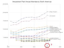 Amusement Park Attendance Could Wikipedia Be Wrong