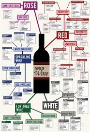 Types Of Wine Chart Poster Wine Chart Wine Recipes Types