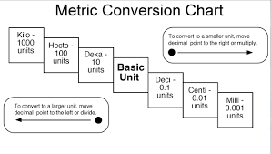 Metric Conversion Chart Mrs Scrimgeours Grade 7 Class Cphs