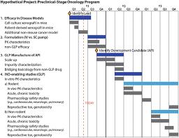 Clinical Trial Gantt Chart Getting Started Springerlink