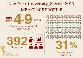 new york university stern mba class profile blog reachivy nyu stern class profile