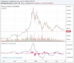 Best Bitcoin Price Chart Are All Cryptos Manipulated By