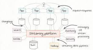 Etl Architecture Design Building A Real Time Streaming Etl Pipeline In 20 Minutes