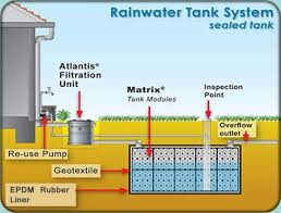 how to write an introduction in essay on rain water harvesting essay on rain water harvesting