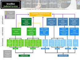 Federal Court Structure Chart The Brazilian Judicial System Wilson Center