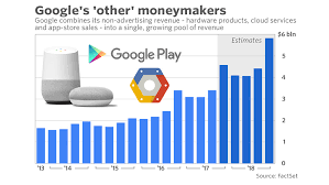 Deepmind Stock Chart Alphabet Earnings Google Hardware Push Should Boost Non