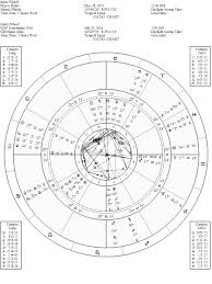 Marco Rubio Birth Chart Diary Of A Mundane Astrologer 02 27 16