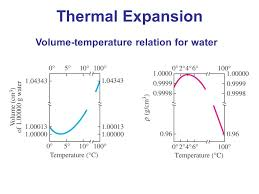 thermal expansion volume temperature relation for water