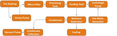 Honey Processing Flow Chart Honey Processing And Packaging Plant Jp Engineers