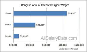 annual salary of an interior designer. Interior S Salary Home Decor 2018 Annual Of An Designer E