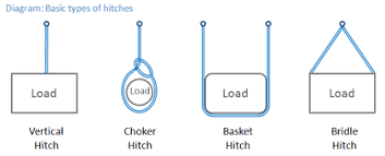 Rigging Choker Chart Why Does A Basket Hitch Sling Configuration Double A Slings