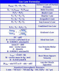 What Are The Gas Laws Formulas Brainly In