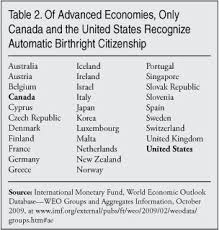 birthright citizenship in the united states center for birthright citizenship in the united states center for immigration studies