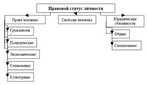Конституционно правовой статус личности Рисунок 1