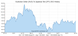 Yen Trend Chart Australian Dollar Aud To Japanese Yen Jpy History