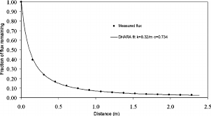 decay of luminous flux versus distance down a rough metallic pipe