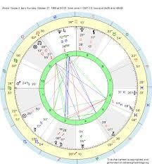 Libra Birth Chart Birth Chart Andre Coutant Libra Zodiac Sign Astrology
