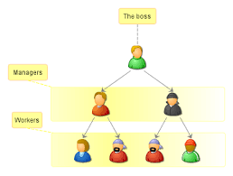 British Airways Organisational Chart Hierarchical Structure Followed In British Airways