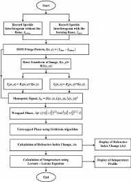 Flow Chart Of Experimental And Process For Calculation Of