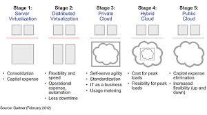 cloud computing essays cloud computing expert consultech us