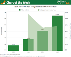 Sales Chart Chart Patient Numbers Medical Marijuana Sales Spike In New
