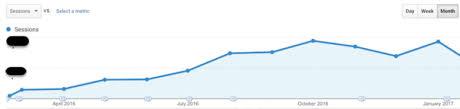 How Zozi Grew B2B Blog Traffic By 400% In One Year