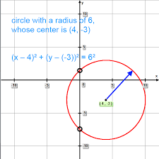 circle with a radius of 6 units whose center has the coordinates 4