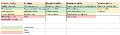Example Of Management Skills How To Review Your Product Management Skills Vetochka Medium