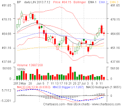 Free Macd Charts Free Technical Analysis For United Kingdom