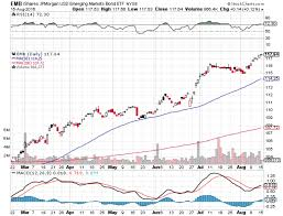 Ishares J P Morgan Usd Emerging Markets Bond Etf Stock