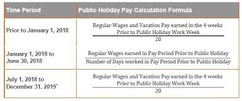 important changes to public holiday pay