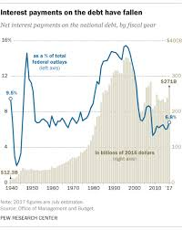 Todays Chart Interest Payments On The Federal Debt