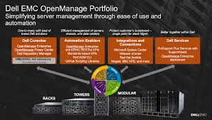 Hp Server Comparison Chart Dell Emc Openmanage Systems Management Portfolio Overview