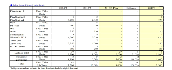 Xbox Charts Ps4 Beats Xbox One In Capcom Sales Charts Gamespot