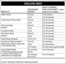 Foreman Grill Temperature Chart George Foreman Grill Cooking Times And Temperatures Chart