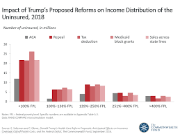 Presidential Candidate Donald Trumps Health Care Reform