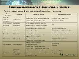 Презентация на тему Информационные технологии в образовательном  5 Виды профессиональной информационной деятельности человека Информационные технологии