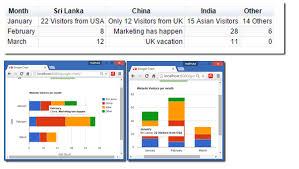Types Of Google Charts Madhuka Chart Types And Data Models In Google Charts