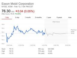Xom Stock Quote 19 Awesome ExxonMobil