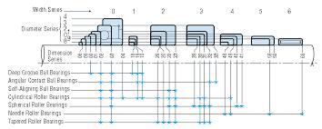Selection Of Nsk Bearing Types Nodes Bearing