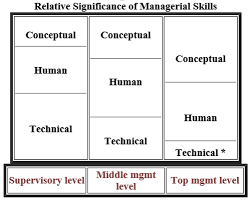 types of management skills robert katz 3 management skill research paper academic service