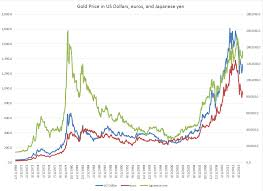 Historical Gold Charts And Data Precious Metals Price Forecasting Business Forecasting