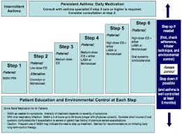 Stepwise Management Of Asthma In Children 0 4 Years Of Age