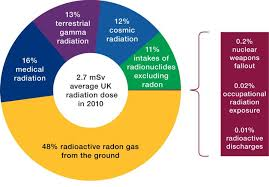 Radiation Protection Services Ionising Radiation And You
