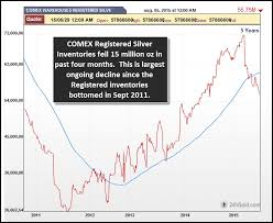 Bankers Threat Global Exchanges Continue To Bleed Silver
