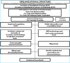 Philippine Ports Authority Organizational Chart Philippines 2015