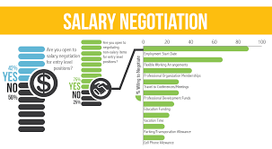 job offer salary salary negotiation its not always about money