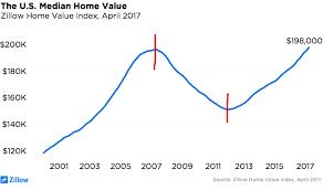 Home Value Chart Assist 2 Sell Flatfeesavings Com