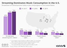 Chart Streaming Dominates Music Consumption In The U S