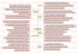 essay about environment protection insights mindmaps political  insights mindmaps political funding in and budgetary insights mindmaps ldquopolitical funding in rdquo and ldquobudgetary approach paryavaran marathi essay